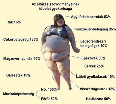 a pénisz növekedése és a túlsúly)
