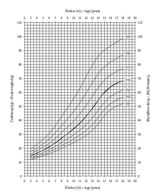 hány éves korban nő a pénisz mérete