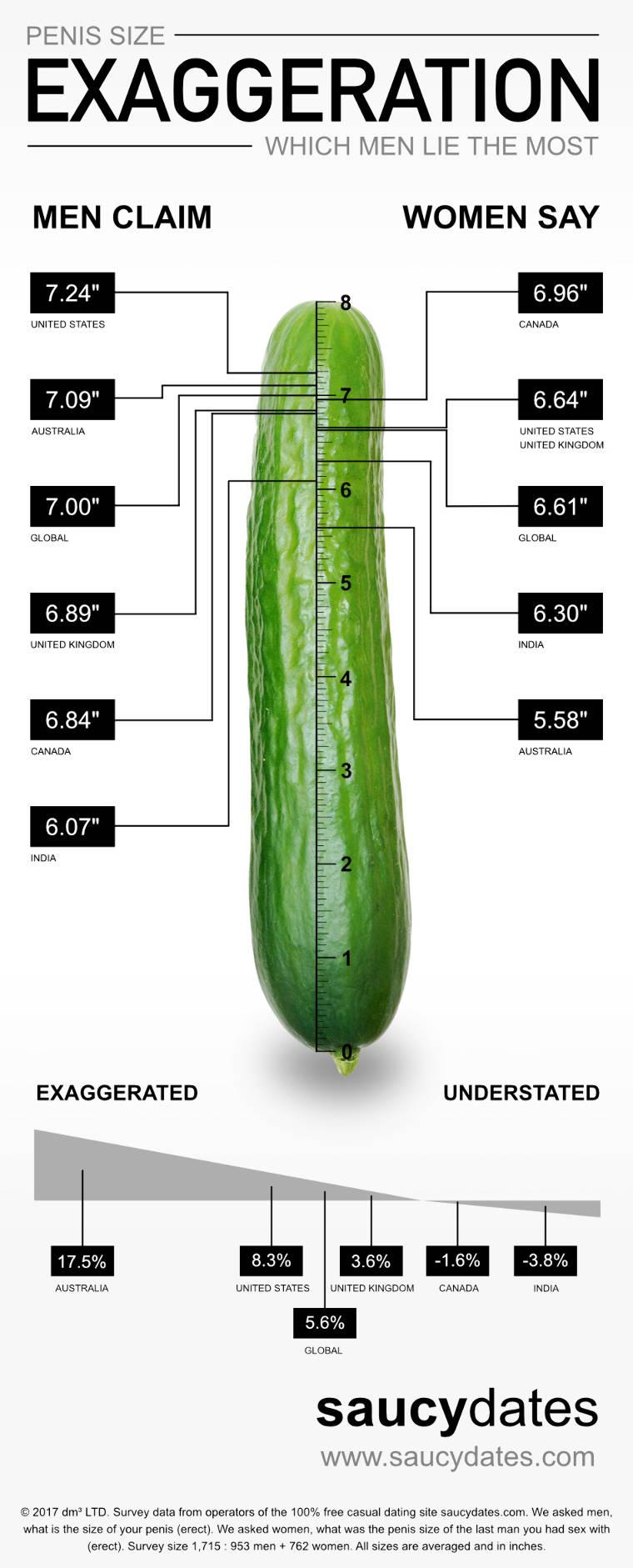 Ez az egyetlen helyes módja a pénisz megmérésének   hu