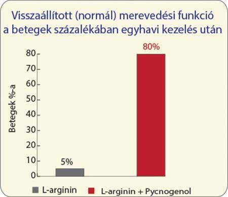 férfiaknál napi erekció)