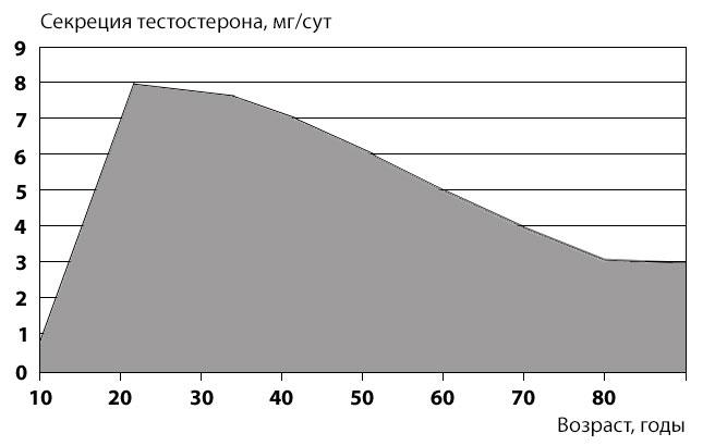 az erekciós kor gyengülése)