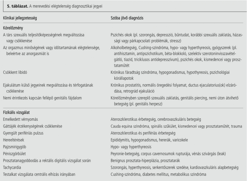 merevedési szindróma)